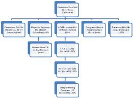 S Corp Organizational Chart San Miguel Corporation Organizational Chart With Names