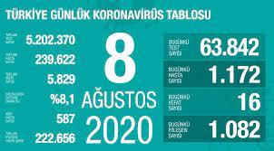 """Dr. Fahrettin Koca on Twitter: """"Zatürre oranı tüm Türkiye'de düştü. Günlük  test sayısında 64 bine çıktık. En yüksek sayı yaklaşık 58 bindi. Hastane  doluluk oranlarımızda, yeni yatan ve taburcu olan hastaların yakın"""