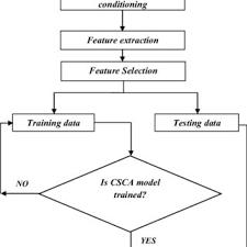 Flow Chart Of Brake Fault Diagnosis Using Csc Algorithm