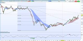 Crude Oil Price News Analysis And Charts Hurricane Michael