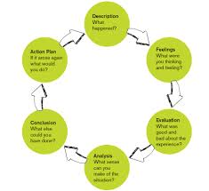 reflective essay ace it this simple guide inkmypapers gibbs reflective cycle