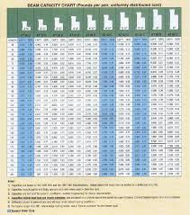 Interlake Beam Capacity Chart New Images Beam