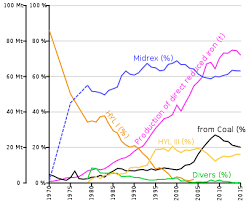 Sponge Iron Price Chart Direct Reduced Iron Wikipedia