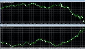 Торговая стратегия на основе индикатора сси с периодом 200 дней