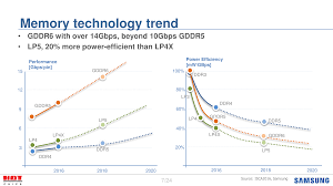 hot chips memory vendors discuss ideas for future memory throughout their presentation samsung laid out ideas for new generation memory standards for ddr lpddr and gddr5 the bulk of samsung s material was on