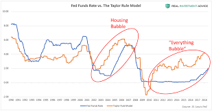 Real Fed Funds Rate Chart Why Negative Real Interest Rates Are Behind The S P 500s