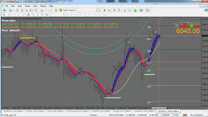 Free Technical Analysis Charting Softward Metatrader India