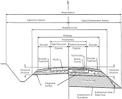 Embankment Design Example Embankments Springerlink