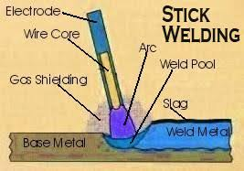 Smaw Welding Rod Chart Welders Universe Stick Electrode Filler Rod Guide
