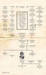 Princess Diana Ancestry Chart Princess Diana Family Tree Princess Diana Family Tree