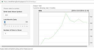 Stock Market Analysis Sample Awesome Stock Data Analysis R Shiny App