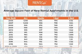 Average Rent For 2 Bedroom Apartment