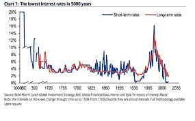 Bond Interest Rates Chart Charting The Lowest Interest Rates In 5 000 Years Worst
