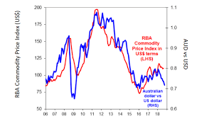 Au Dollar Chart Chart Of The Week Is There Any Hope For The Pacific Peso