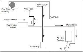 crossover gator™ utility vehicles xuv625i utility vehicle john Xuv 620i Wiring Diagram evaporative emissions system gator xuv 620i wiring diagram