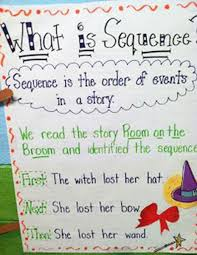 Sequencing Anchor Chart 26 Halloween Anchor Charts Your Students Will Love