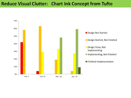 Reduce Visual Clutter Chart Ink
