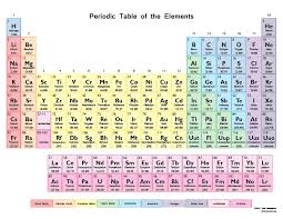 The Periodic Table - ThingLink