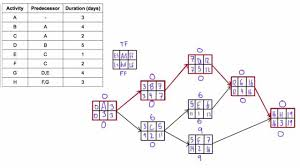 determine total float  amp  free float  aka  quot slack quot   of activities in    determine total float  amp  free float  aka  quot slack quot   of activities in a network diagram