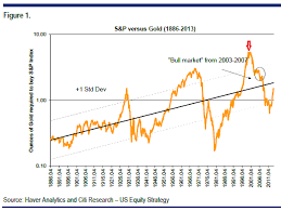 Inx Chart Citi On Why S P 500 Should Outperform Gold