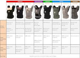 Baby Wrap Comparison Chart Ergobaby Carrier Comparison Chart Whats The Difference