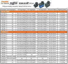 Servo Chart Futaba Futaba Servos Rc Wholesale Australia