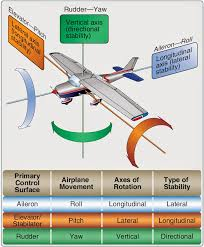 Stability Chart Aviation Primary And Dual Purpose Aircraft Flight Control Surfaces