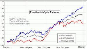 Tom Mcclellan Dem Chart Tom Mcclellan Stock Market Dem Rep