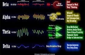 Brain Wave Frequency Chart Beta Alpha Theta Delta Gamma