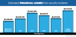 Does It Matter Who The Ciso Reports To Cso Online