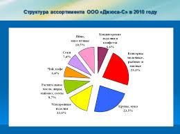Оформление презентации к дипломной работе докладу курсовой по  оформление презентации к диплому оформление презентации к докладу