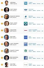 glassdoor today released its latest highest rated ceos list and linkedin s jeff weiner takes the prize