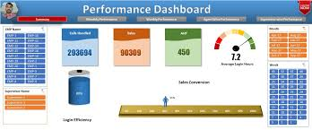 Employee Performance Chart Excel Performance Dashboard Pk An Excel Expert