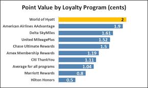 Hyatt Rewards Chart How Much Are Hyatt Points Worth Creditcards Com