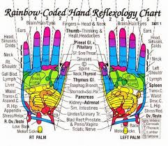 Hand Acupuncture Points Chart Free Bedowntowndaytona Com