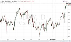 Will The Gold Price Hit The All Time Low Learn More In This