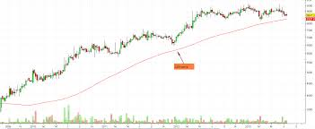 Bosch Stock Chart How Low Or High Stock Prices Can Go Trendzofmarket