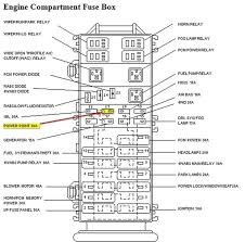 2002 ranger fuse box auto electrical wiring diagram 2002 ford ranger fuse box layout