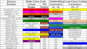 radio wiring kit how to correctly install an aftermarket car ouku radio wiring diagram ouku wiring diagrams
