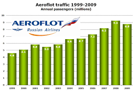 Aeroflot Award Chart Aeroflot Only Ranks Third In Russian Domestic Market