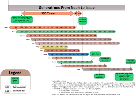 The Timeline From Noah To Isaac The Hesitant Prize Fighter