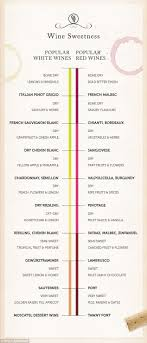 How To Master Wine Etiquette Wine Chart Wine Guide Wine
