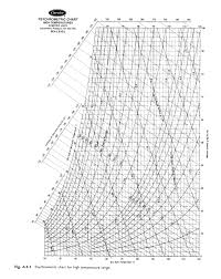 Carrier Psychrometric Chart English Units Psychrometric Chart High Temp