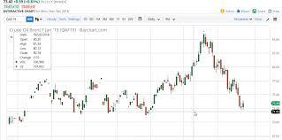Crude Oil Stock Live
