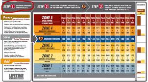 Heart Rate Activity Chart Ltfheartratechart Heart Rate Zones Chest Workout Routine