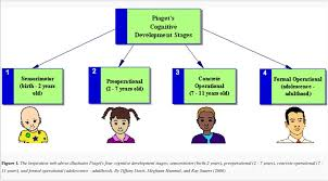Piagets Stages Of Cognitive Development Pdf Free Download