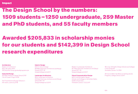Best Industrial Design Programs The Design School Annual Highlights 2018 By The Design