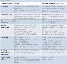Venous Vs Arterial Insufficiency Chart Table 5 From Management Of Chronic Wounds Diagnosis