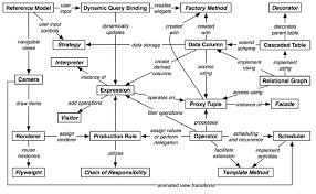 What Is Design Pattern Impressive Visualization Lab Software Design Patterns For Information