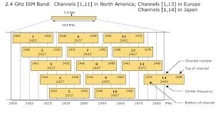 Eagle Series Wifi Channel Analyzer 802 11 Network